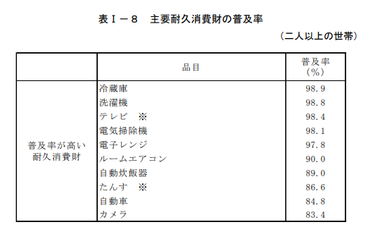 平成26年全国消費実態調査_総務省統計局