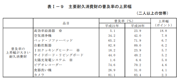 食器洗い機の普及率_平成26年全国消費実態調査_総務省統計局