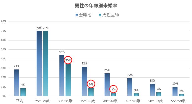 独身男性と一般男性の未婚率の比較